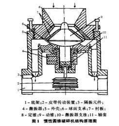 惯性圆锥式破碎机结构原理图