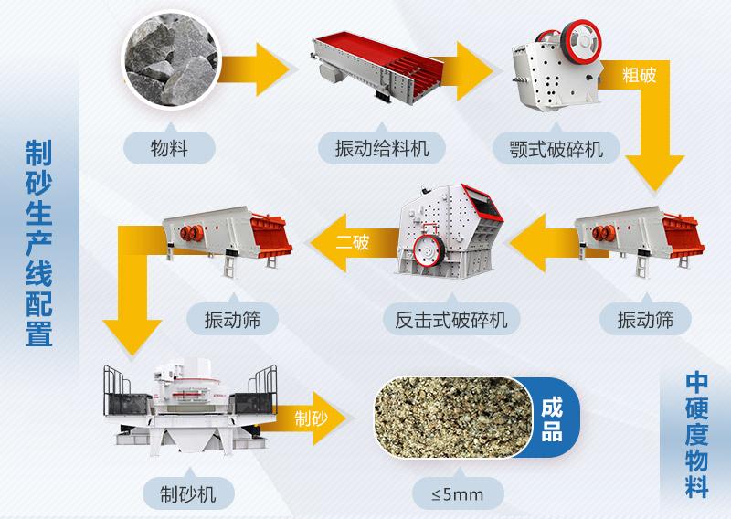 河卵石制砂生产线工艺流程