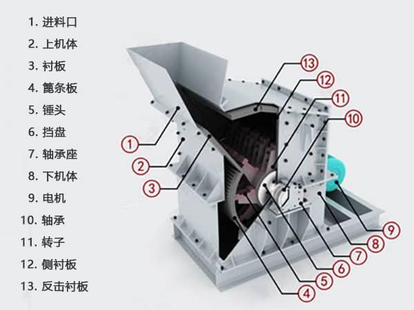 细碎制砂机工作结构分析图