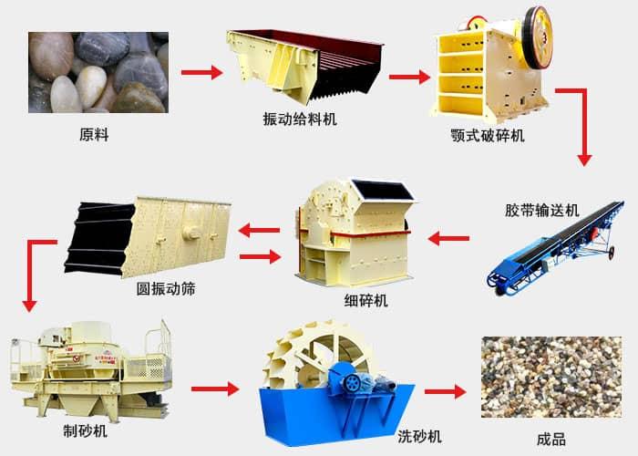 花岗岩物料处理流程图