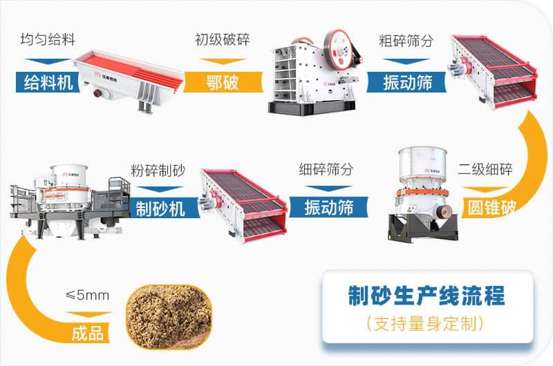 环保砂石生产线工艺流程