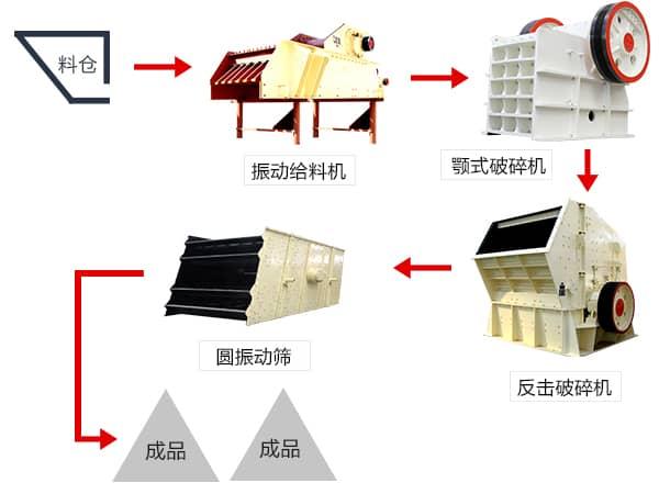 白云石生产线流程