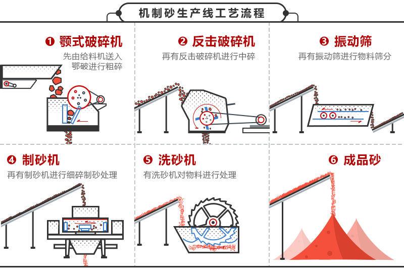 机制砂生产线工艺流程图