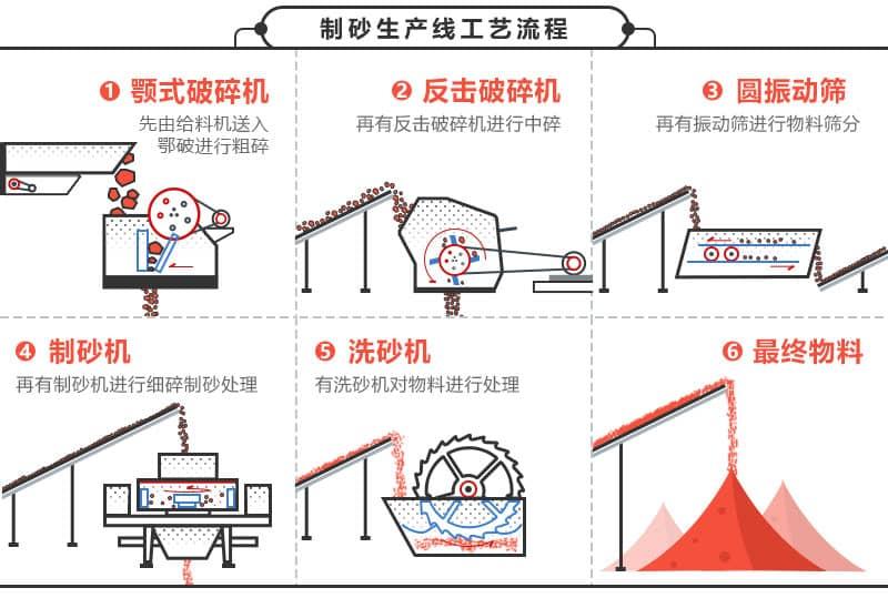 制沙生产线工艺流程