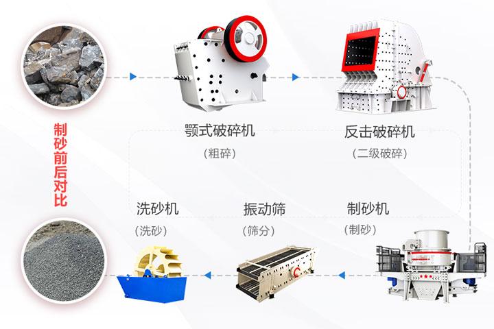制砂生产线方案流程