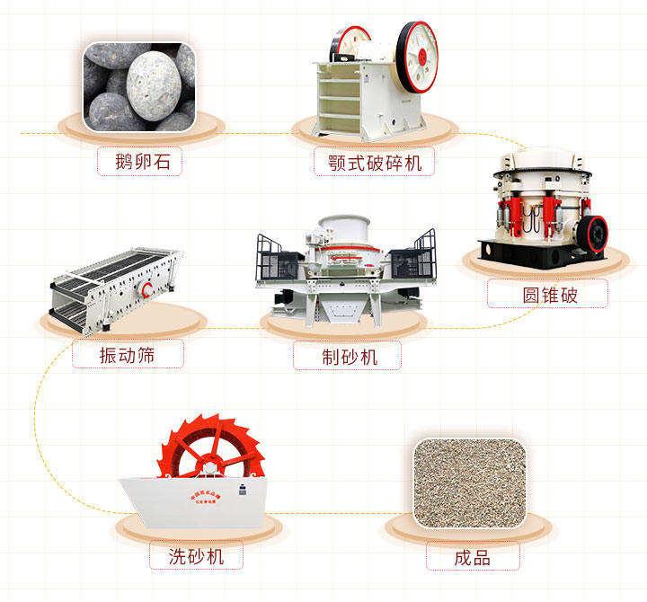 机制砂生产设备配置方案一