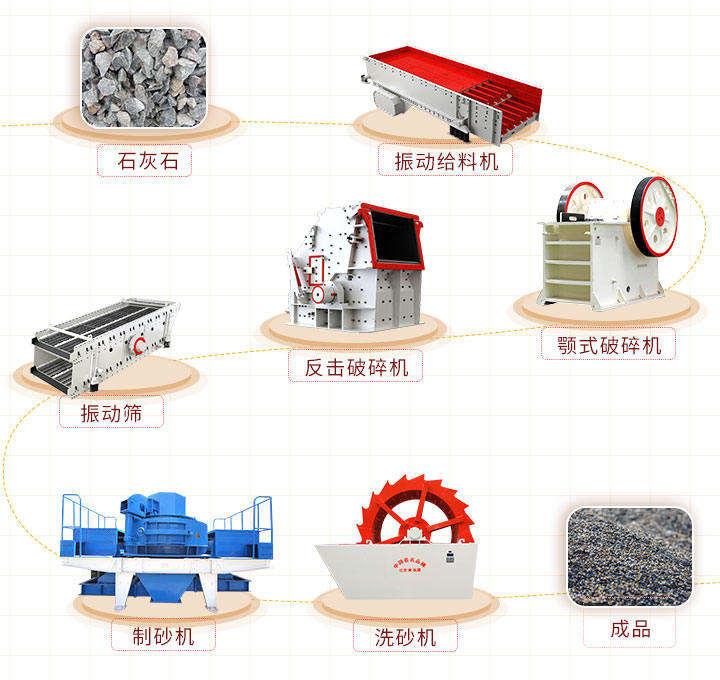 机制砂生产设备配置方案二