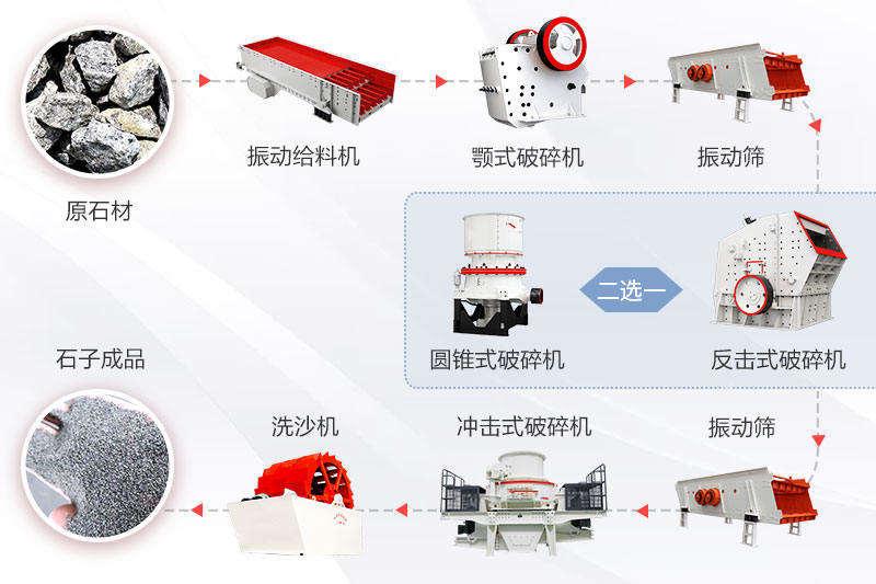 大型砂石厂设备生产流程